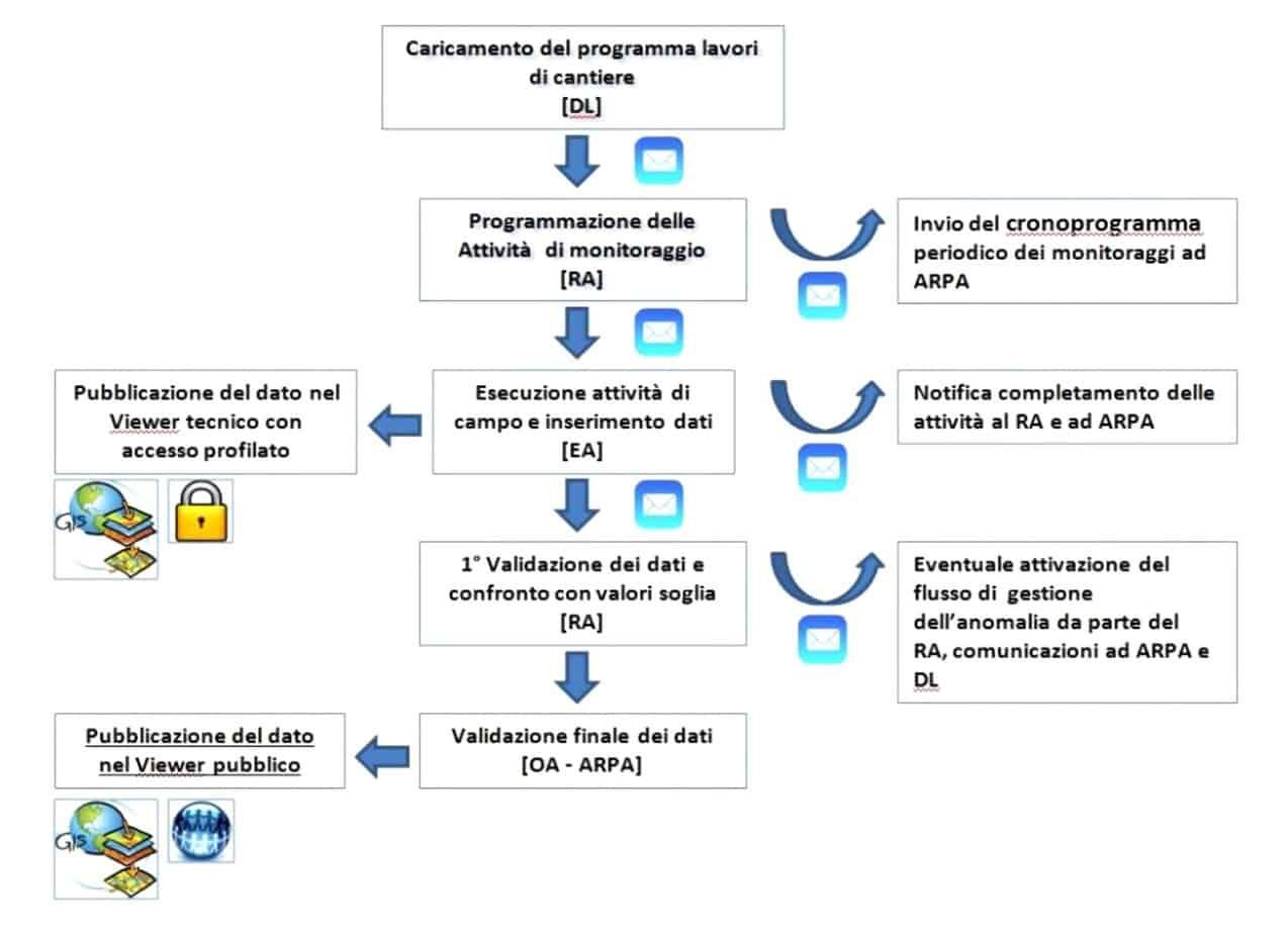 Il workflow di gestione operativa del monitoraggio