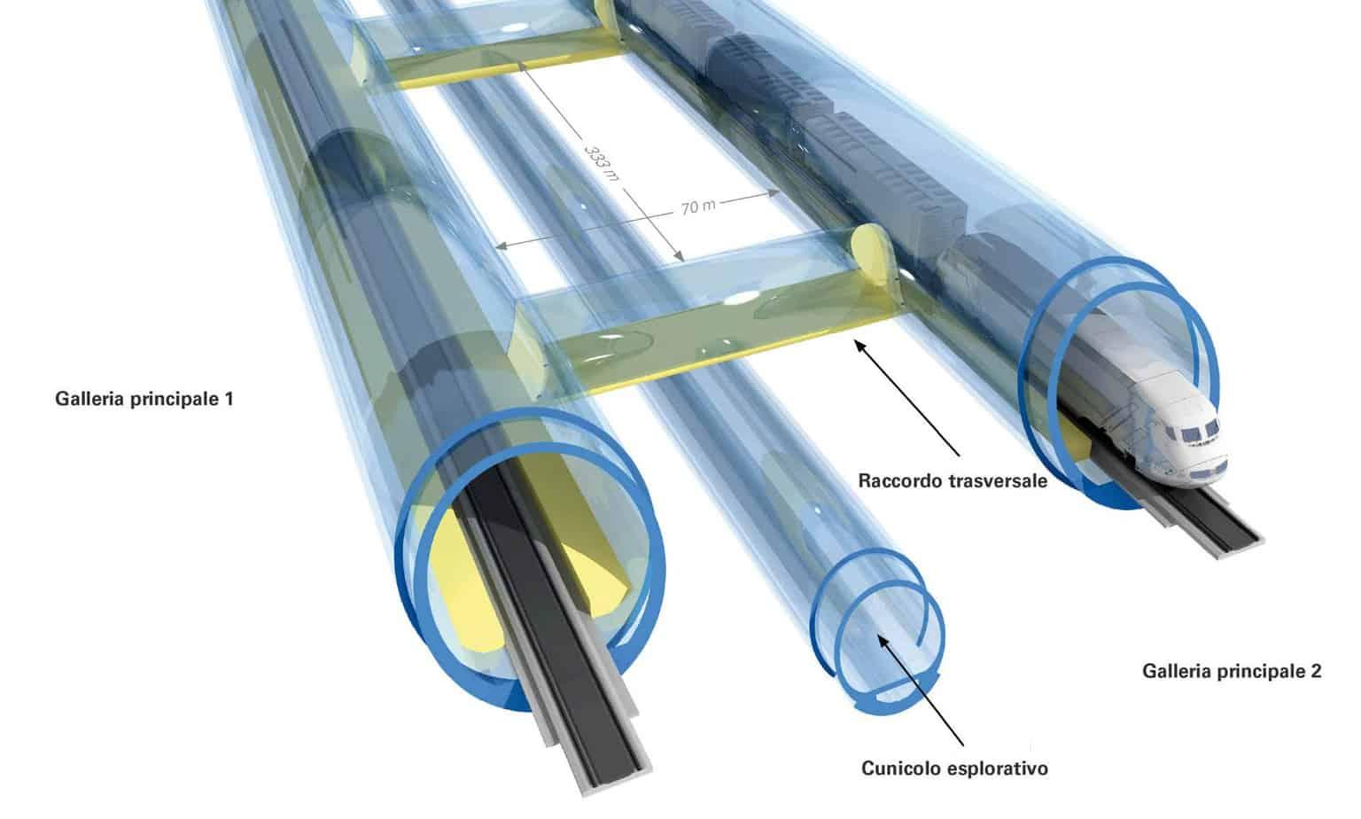 Lo schema sintetico delle gallerie del traforo di Base del Brennero