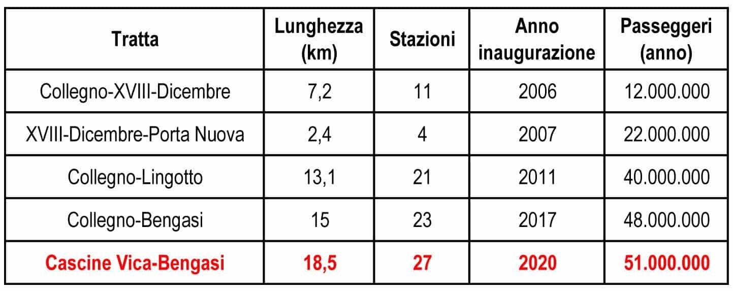 La stima dei dati di carico della Linea 1 della metropolitana di Torino