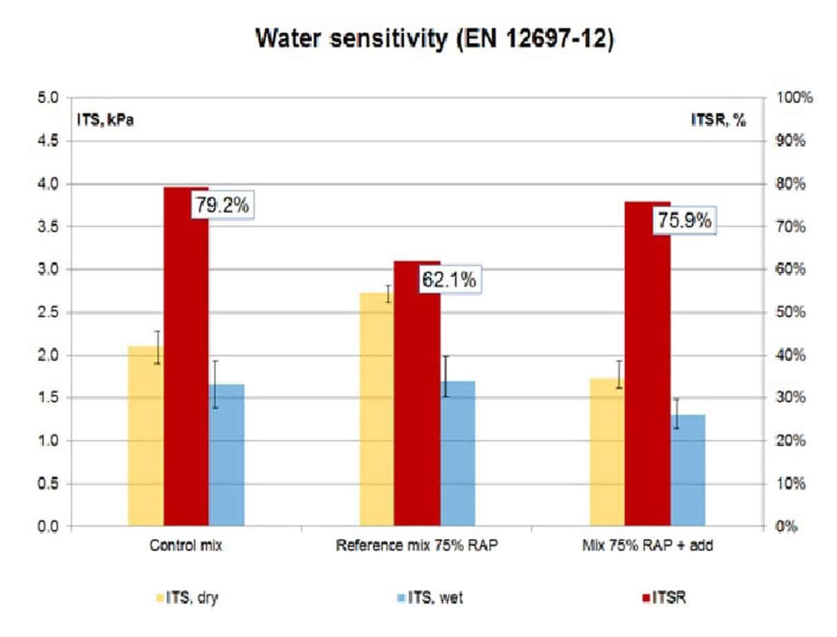 Lo schema relativo all'analisi della sensibilità dell'acqua