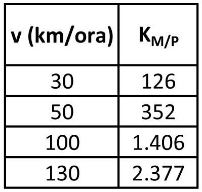Motocicletta (m = 180 kg)