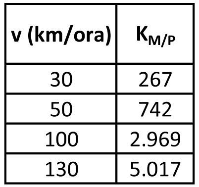 Motocicletta (m = 380 kg)