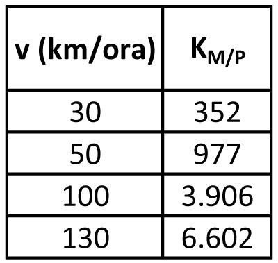 Motocicletta (m = 500 kg)