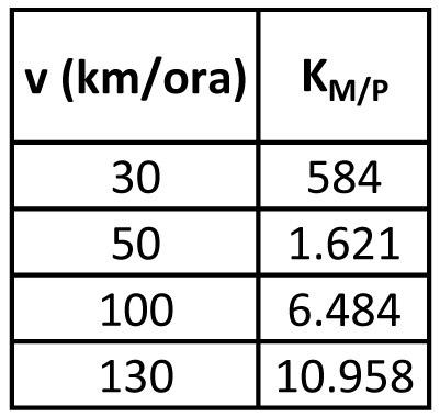 Automobile (m = 830 kg)