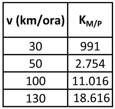 Automobile (m = 1.410 kg)
