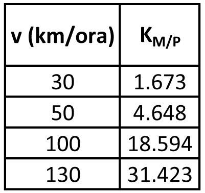 Automobile (m = 2.380 kg)