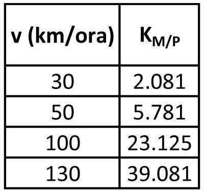 Automobile (m = 2.960 kg)