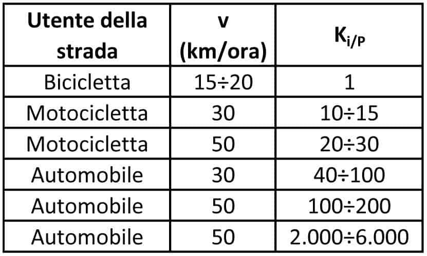 La determinazione degli intorni di variazione di K rispetto la bicicletta