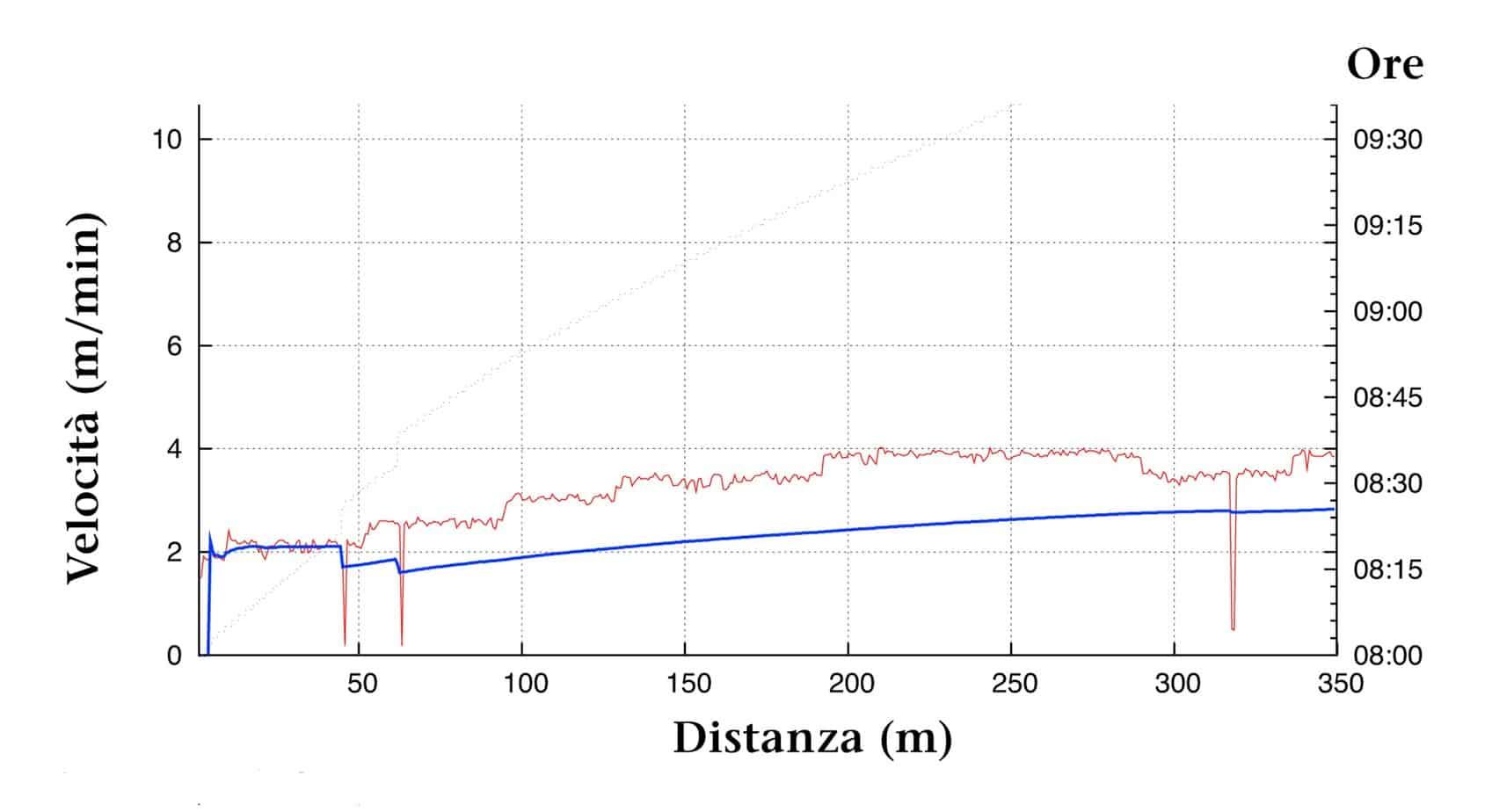 Un intervento eseguito senza alimentatore: senza alimentatore è spesso inevitabile interrompere periodicamente i lavori; le interruzioni sono riconoscibili nel grafico dai ripetuti abbassamenti improvvisi della curva rossa. La velocità di avanzamento media, indicata dalla linea blu, è di 2,28 m/min.
