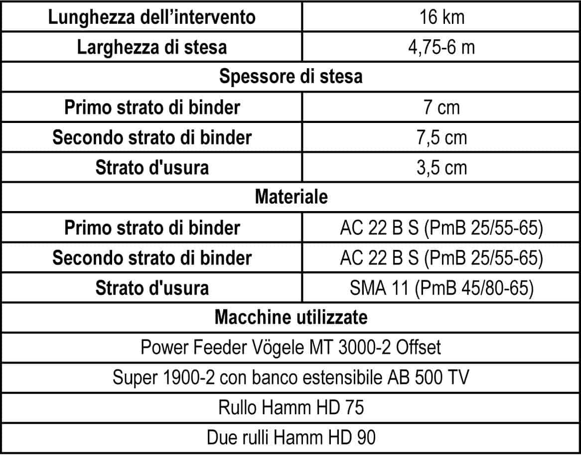 I dati del cantiere per il ripristino dell'Autostrada A2 nei pressi di Schäffern, in Austria