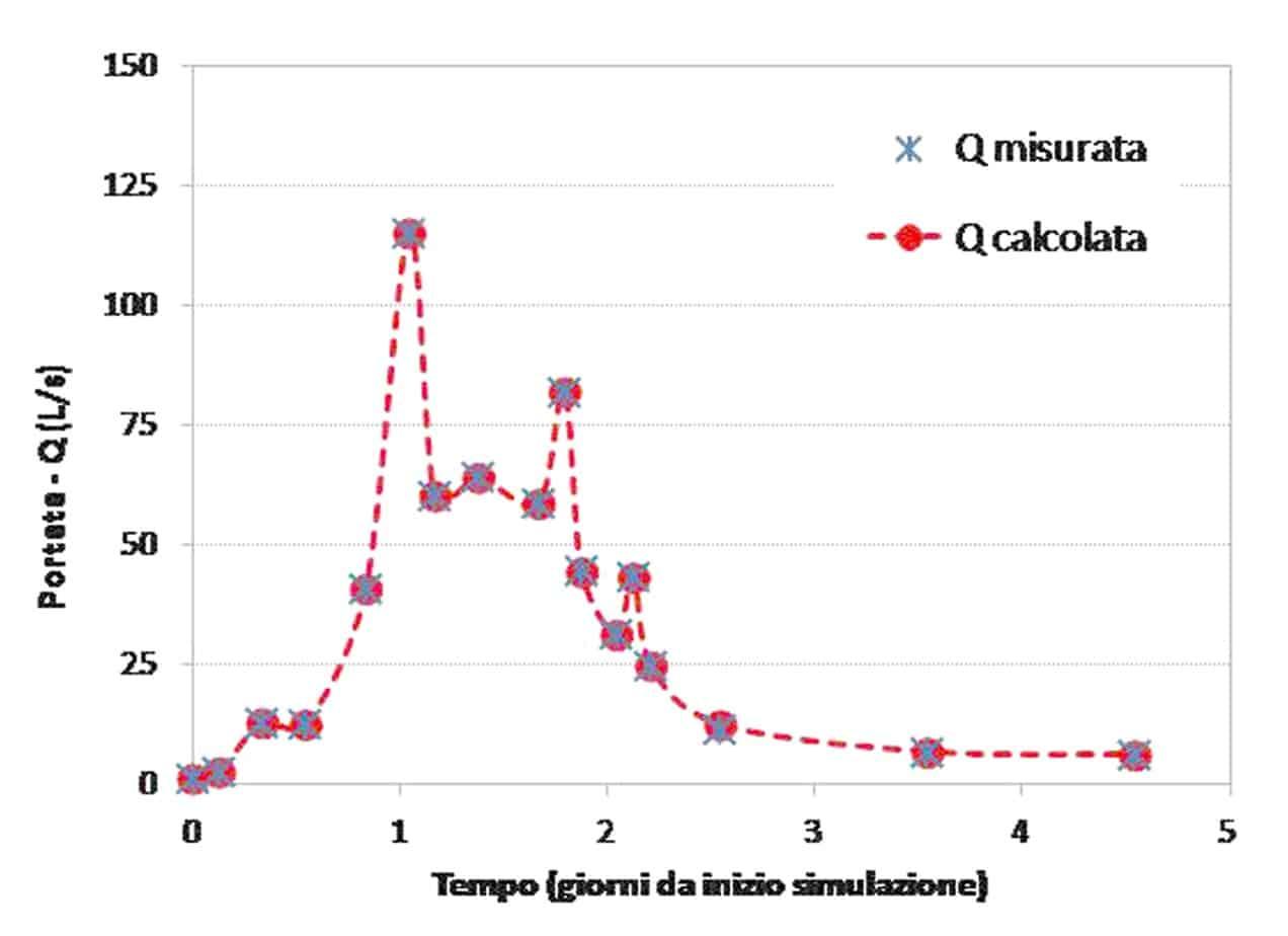 La calibrazione dell'evento meteorico 27 Novembre/2 Dicembre 2012: il confronto tra le portate calcolate e le portate misurate ai time steps selezionati