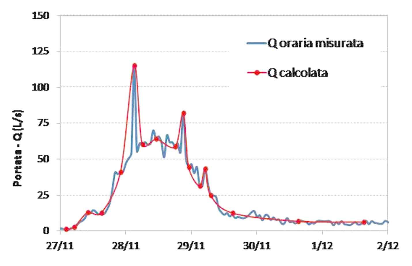 La calibrazione dell'evento meteorico 27 Novembre/2 Dicembre 2012: il confronto tra le portate calcolate ai time steps selezionati e l'idrogramma orario della galleria