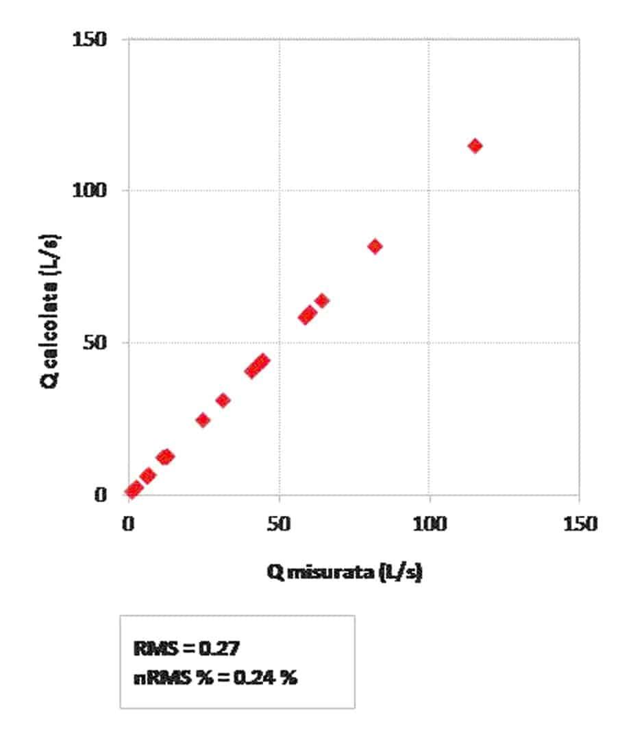 La calibrazione dell'evento meteorico 27 Novembre/2 Dicembre 2012: lo scatter plot di confronto tra portata calcolata e misurata ai time steps di calcolo, con parametri di calibrazione