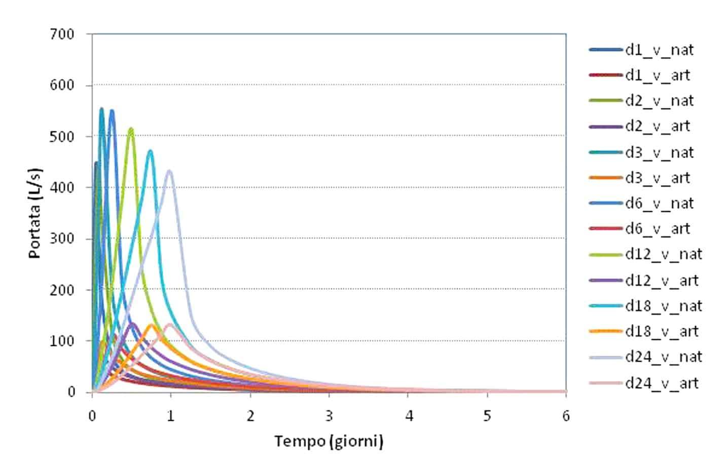 I risultati delle simulazioni con ricarica a distribuzione costante differenziati per il tratto in galleria naturale e quello in galleria artificiale. Ogni curva rappresenta una simulazione di durata diversa