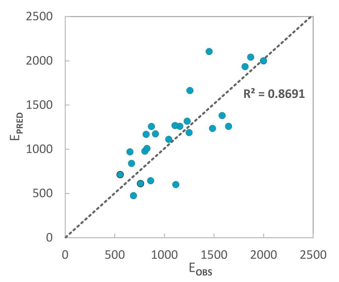 Il coefficiente di determinazione tra modulo elastico osservato e predetto