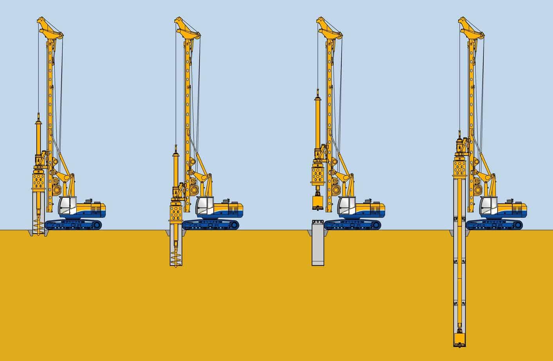 La perforazione rivestita tradizionale: da sinistra, il posizionamento del primo tubo di rivestimento, la rotoinfissione del primo tubo di rivestimento, lo scavo all'interno del tubo mediante apposito utensile e l'installazione dei successivi tubi di rivestimento