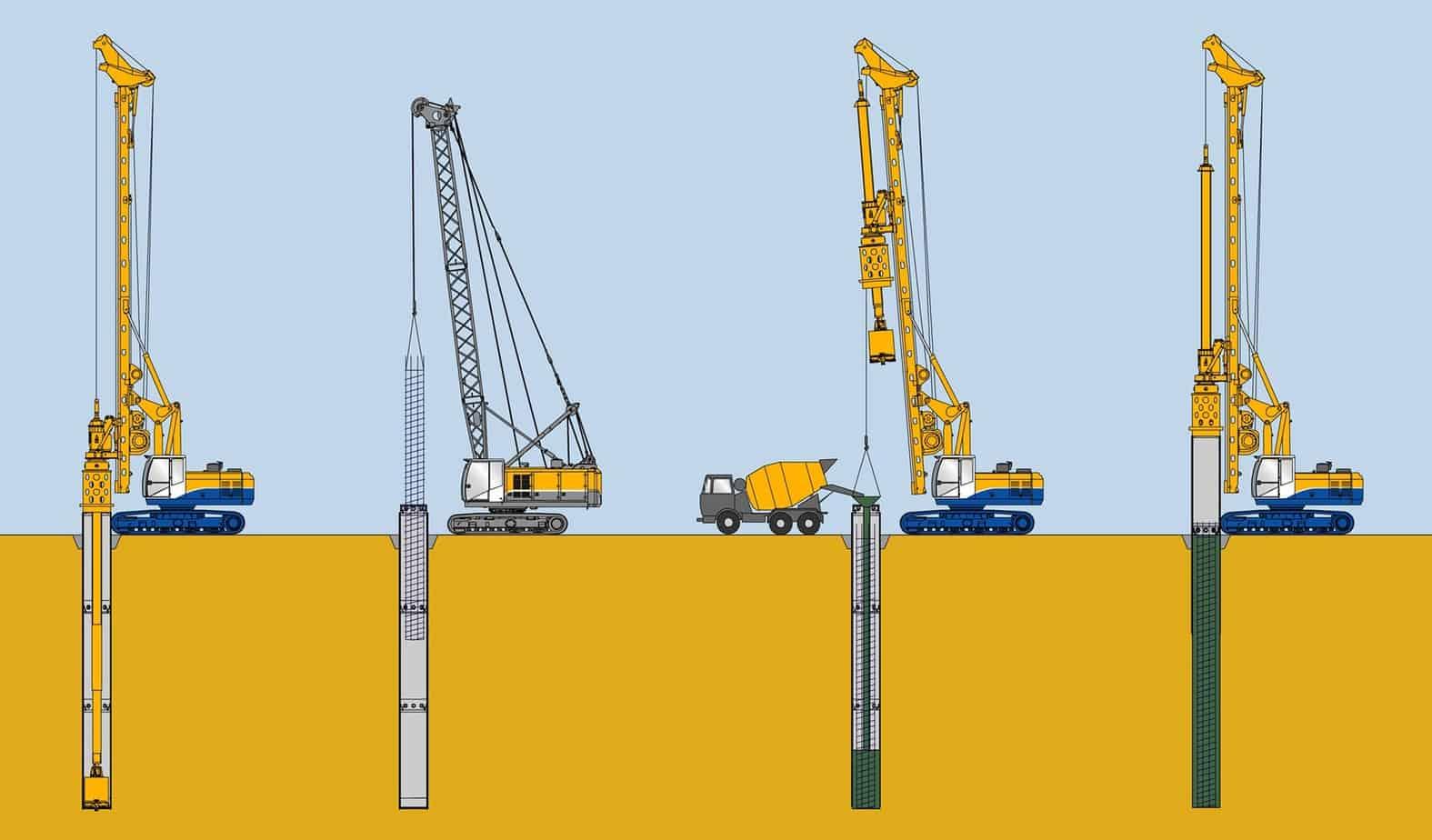 La perforazione rivestita tradizionale: da sinistra, la perforazione fino alla profondità finale, l'installazione della gabbia di rinforzo, la fase di getto e l'estrazione dei tubi di rivestimento