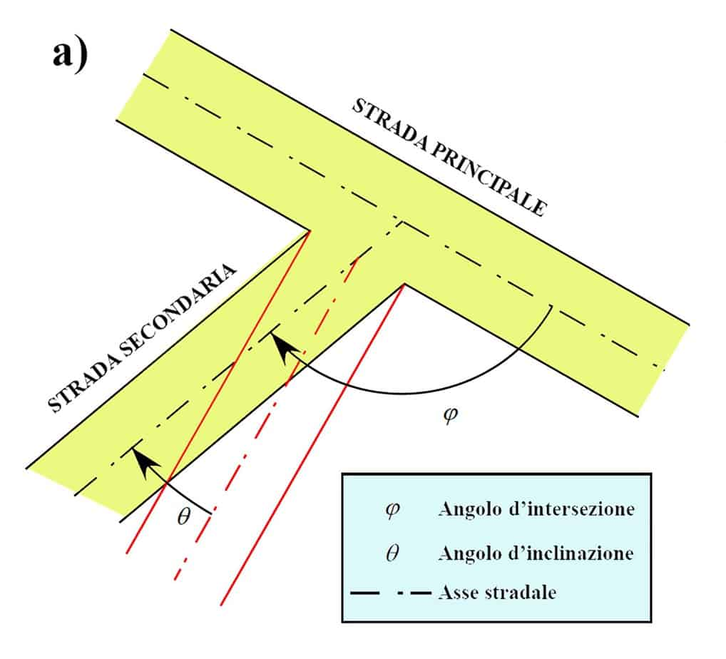 Intersezioni asimmetriche