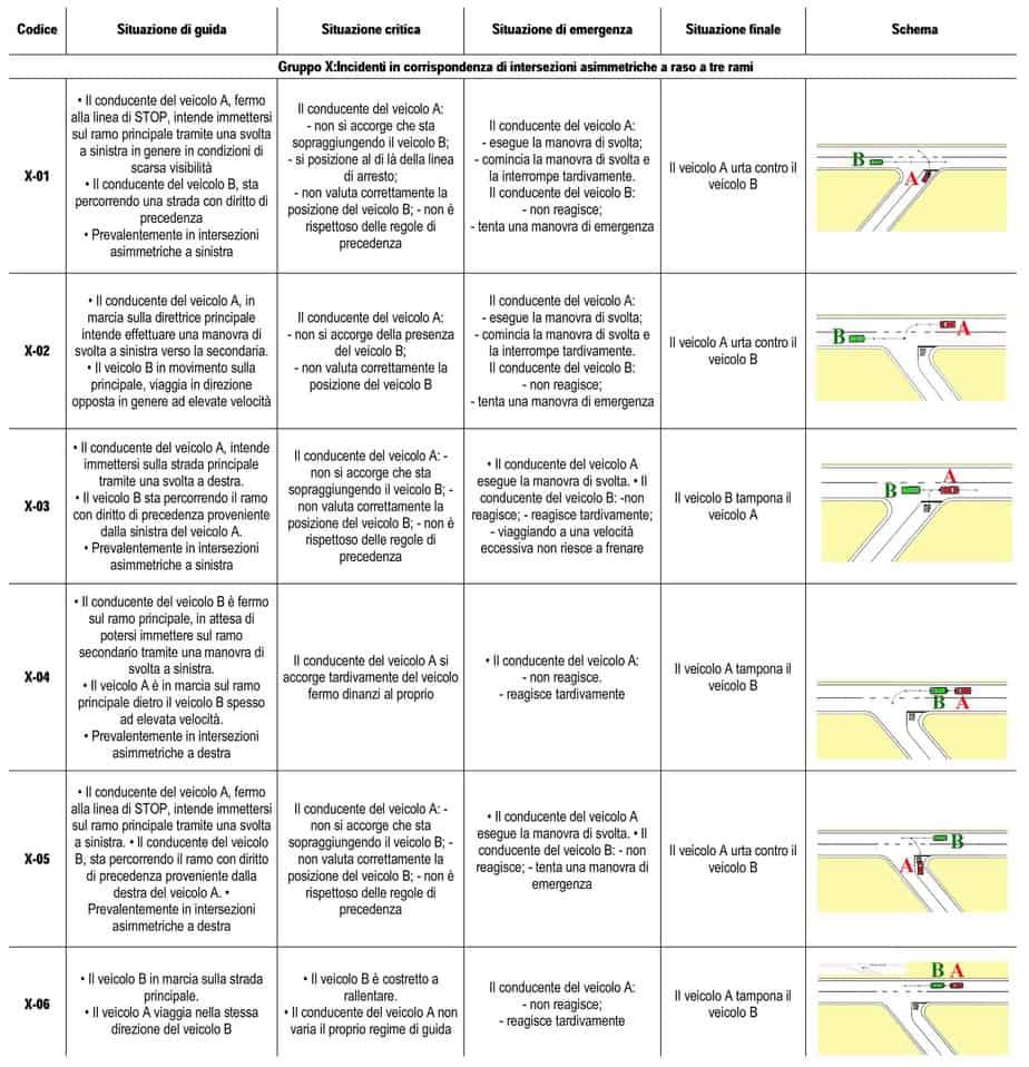 Scenari d'incidente per le intersezioni disallineate
