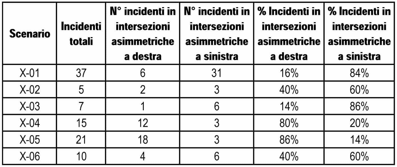 Le statistiche sugli incidenti relativi al triennio d'indagine (2012-2014)