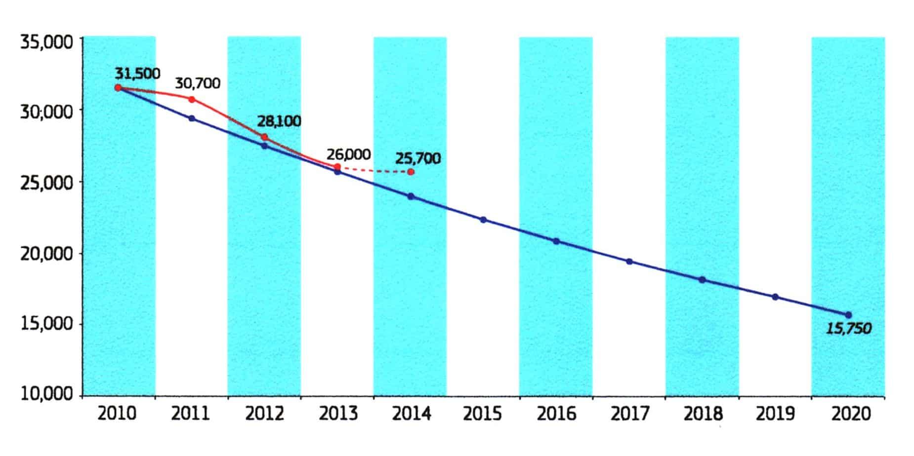 La tabella inerente il tasso dei decessi tra il 2010 e il 2015 con previsione agli obiettivi per il 2020