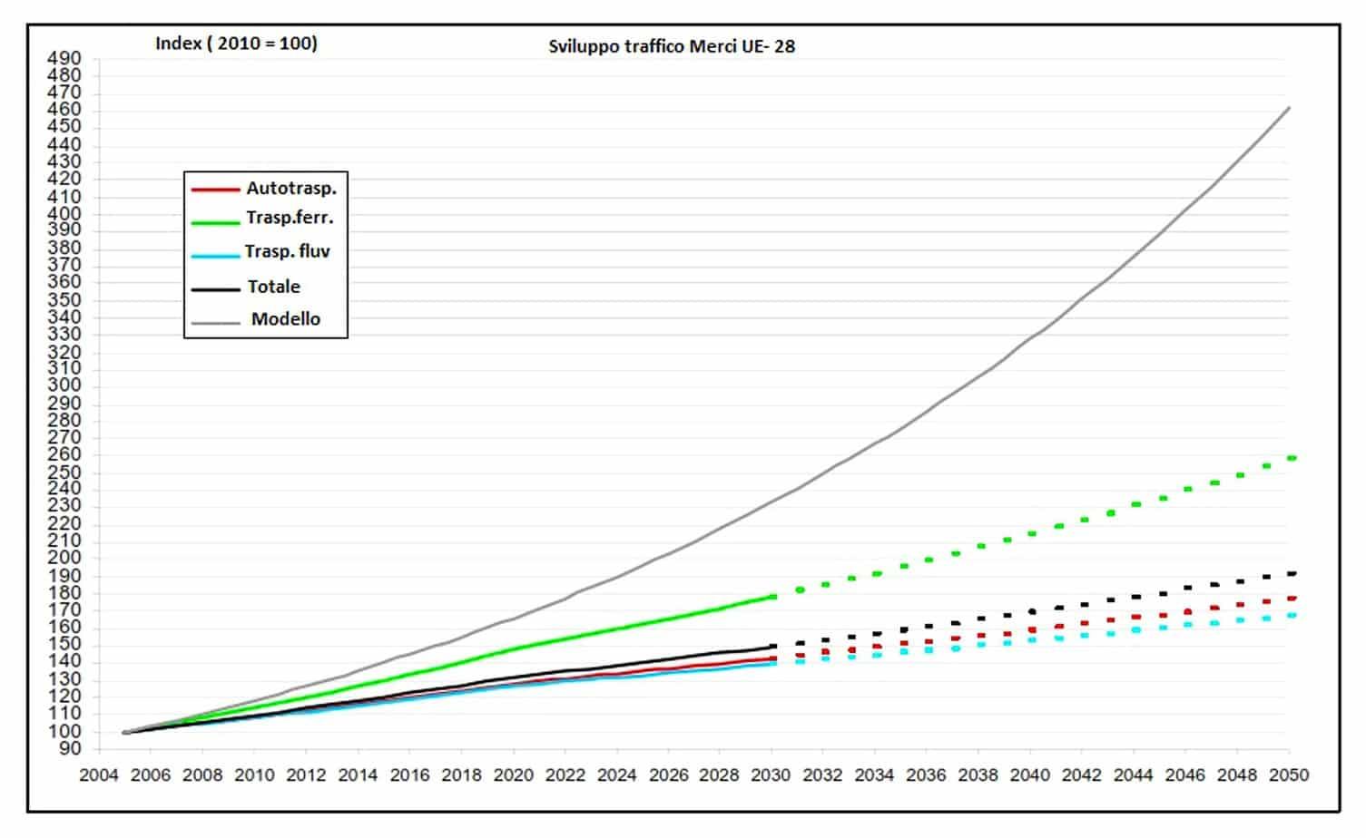 Lo sviluppo del traffico merci previsto nell'UE