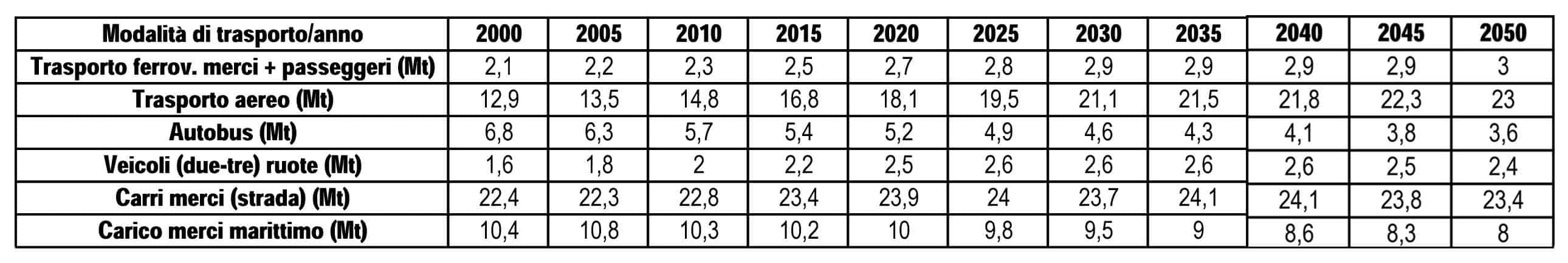 La previsione dell'andamento dell'emissioni di CO2 per singola modalità di trasporto nell'UE28