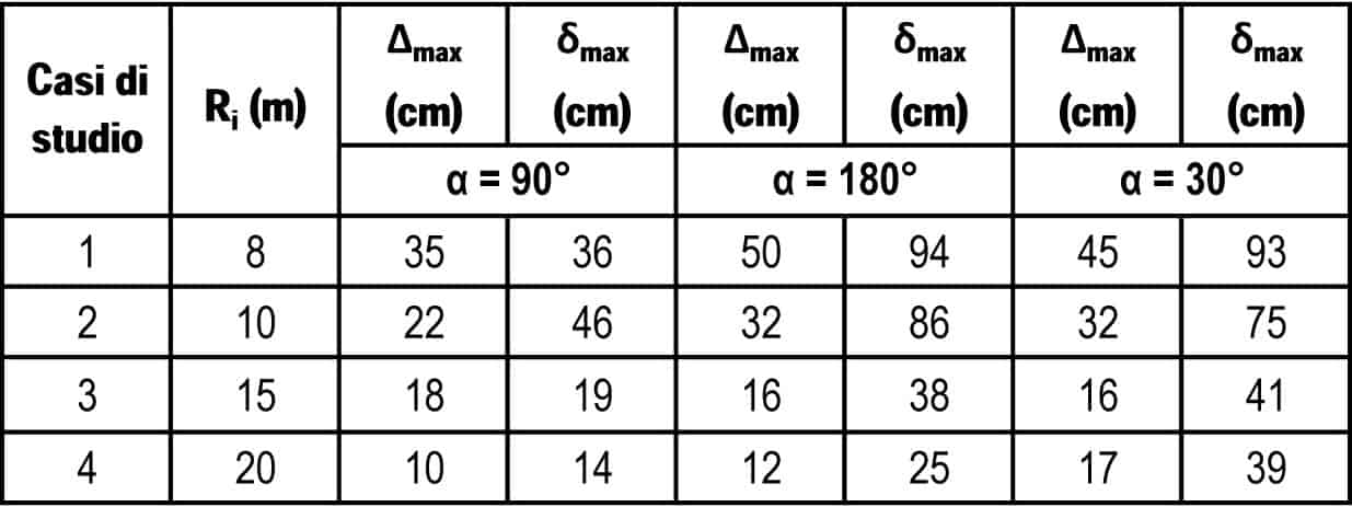 I valori massimi di sconfinamento per i tornanti a unica corsia - b = 3 m (casi di studio 1÷4)