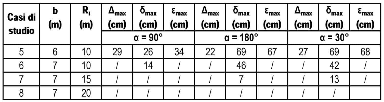 I valori massimi di sconfinamento per tornanti a due corsie: b = 6 m (caso di studio 5) e b = 7 m (casi di studio 6÷8)