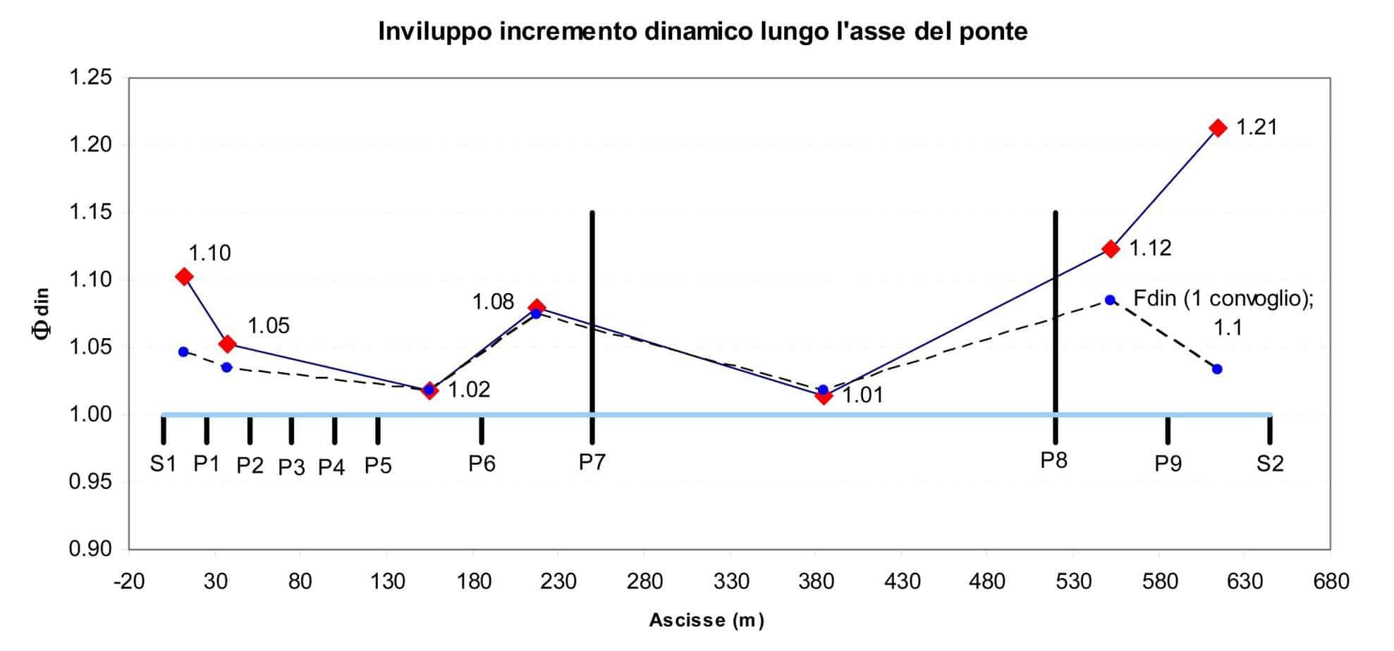 Il coefficiente di amplificazione dinamica lungo l'asse del ponte