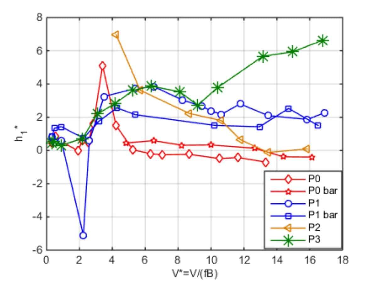 La comparazione dei risultati relativi alle sezioni alternative di prima fase (coefficiente aerodinamico in funzione di V*)