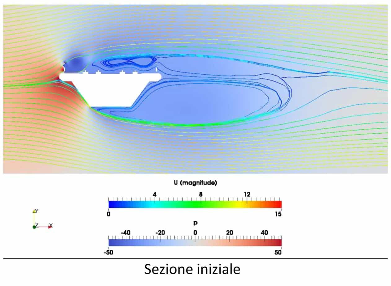 I campi di pressione e le linee di flusso