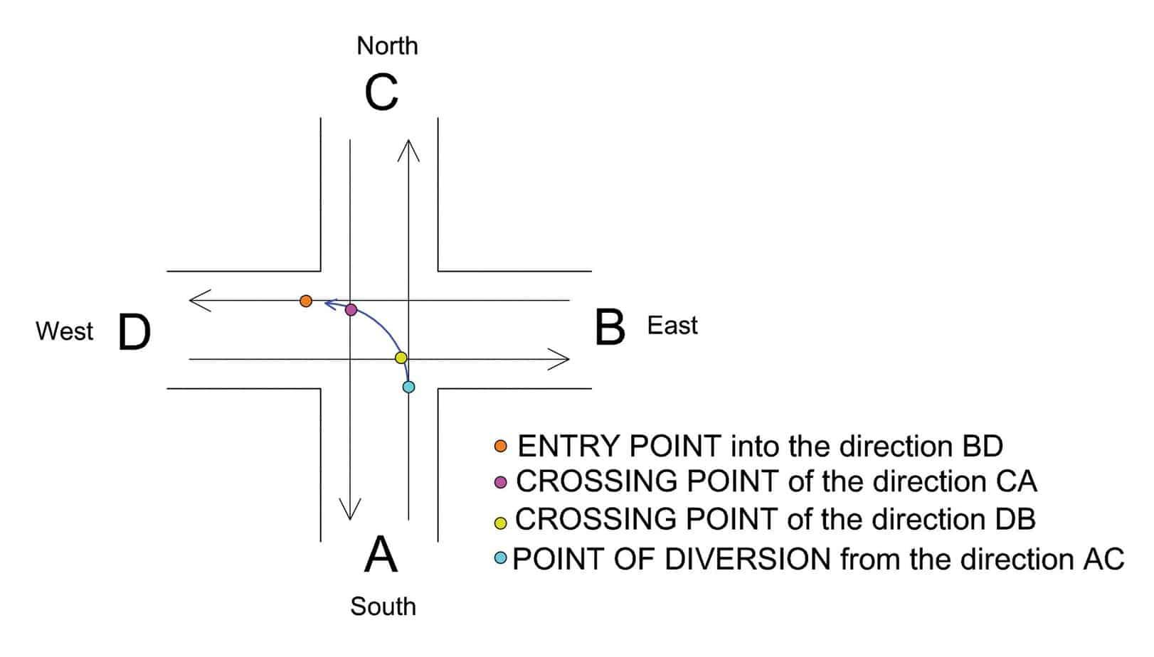 I punti di conflitto nel caso della svolta a sinistra, considerando i veicoli che effettuano la manovra dal ramo A