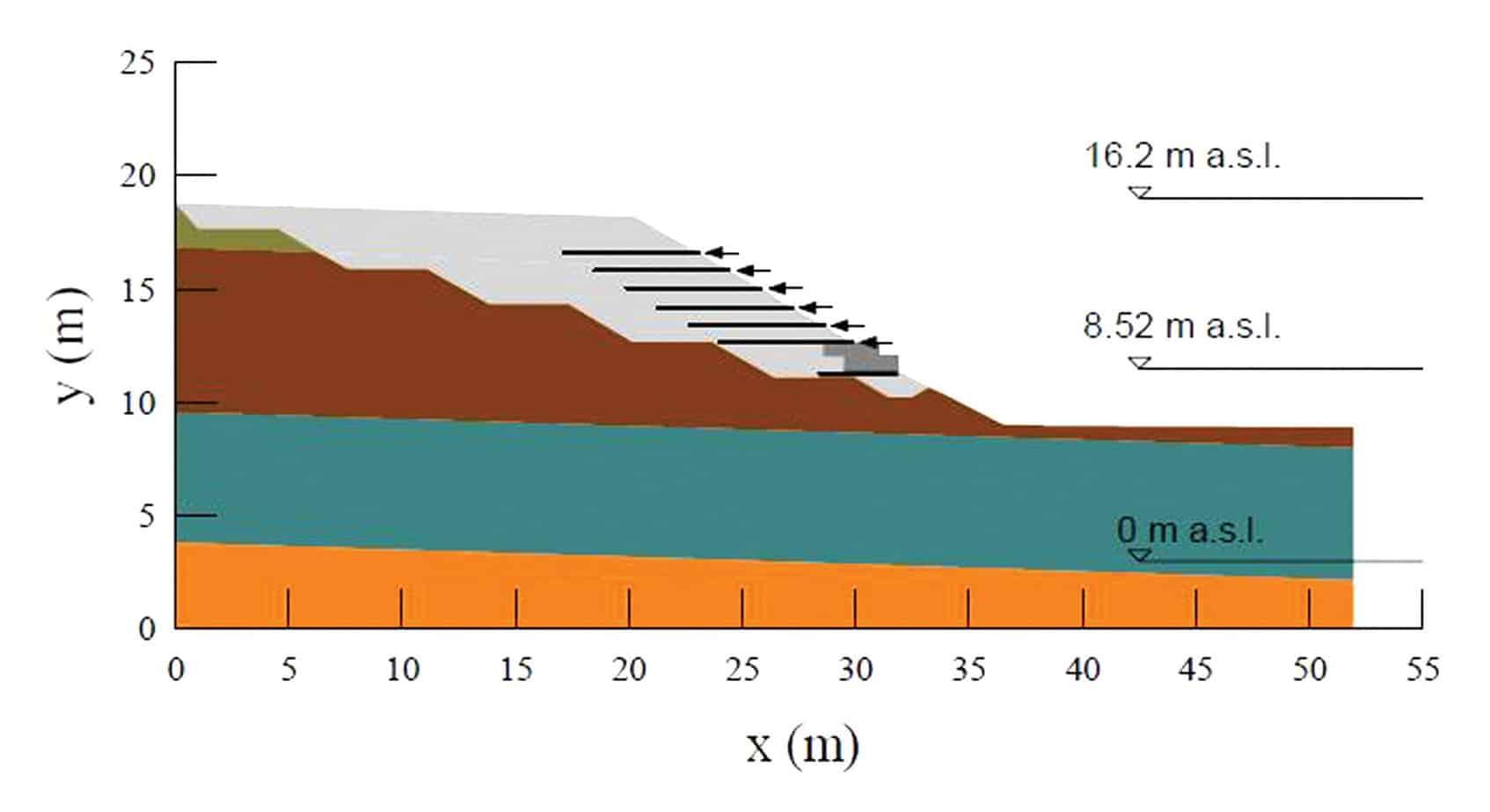 Un argine rinforzato e il mesh per il calcolo delle pressioni neutre