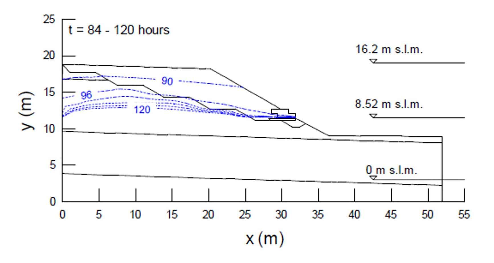 L'andamento della linea piezometrica durante la piena