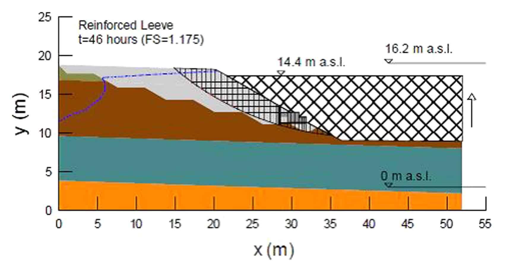 L'analisi all'equilibrio limite dell'argine