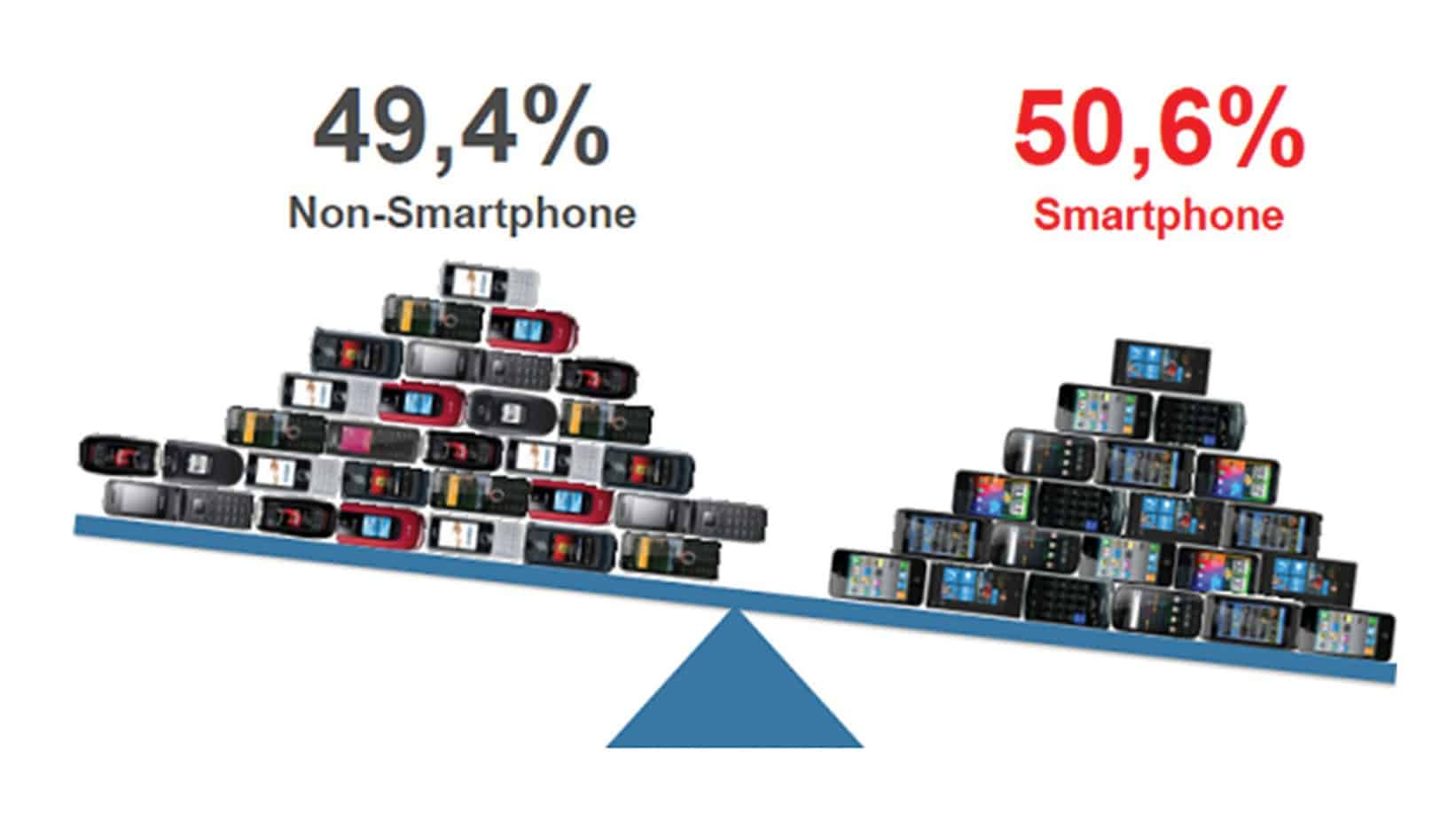 Il mercato dei telefonini