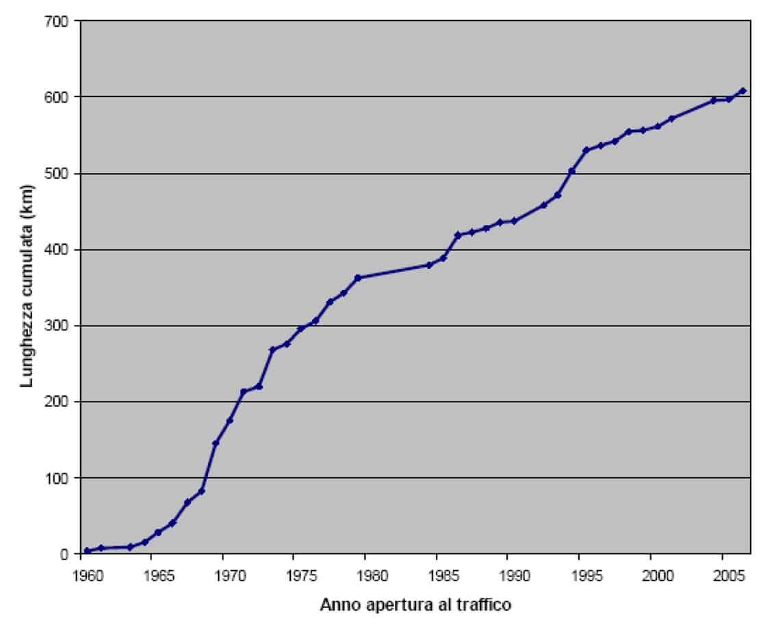 La lunghezza delle gallerie aperte al traffico cumulata nel tempo