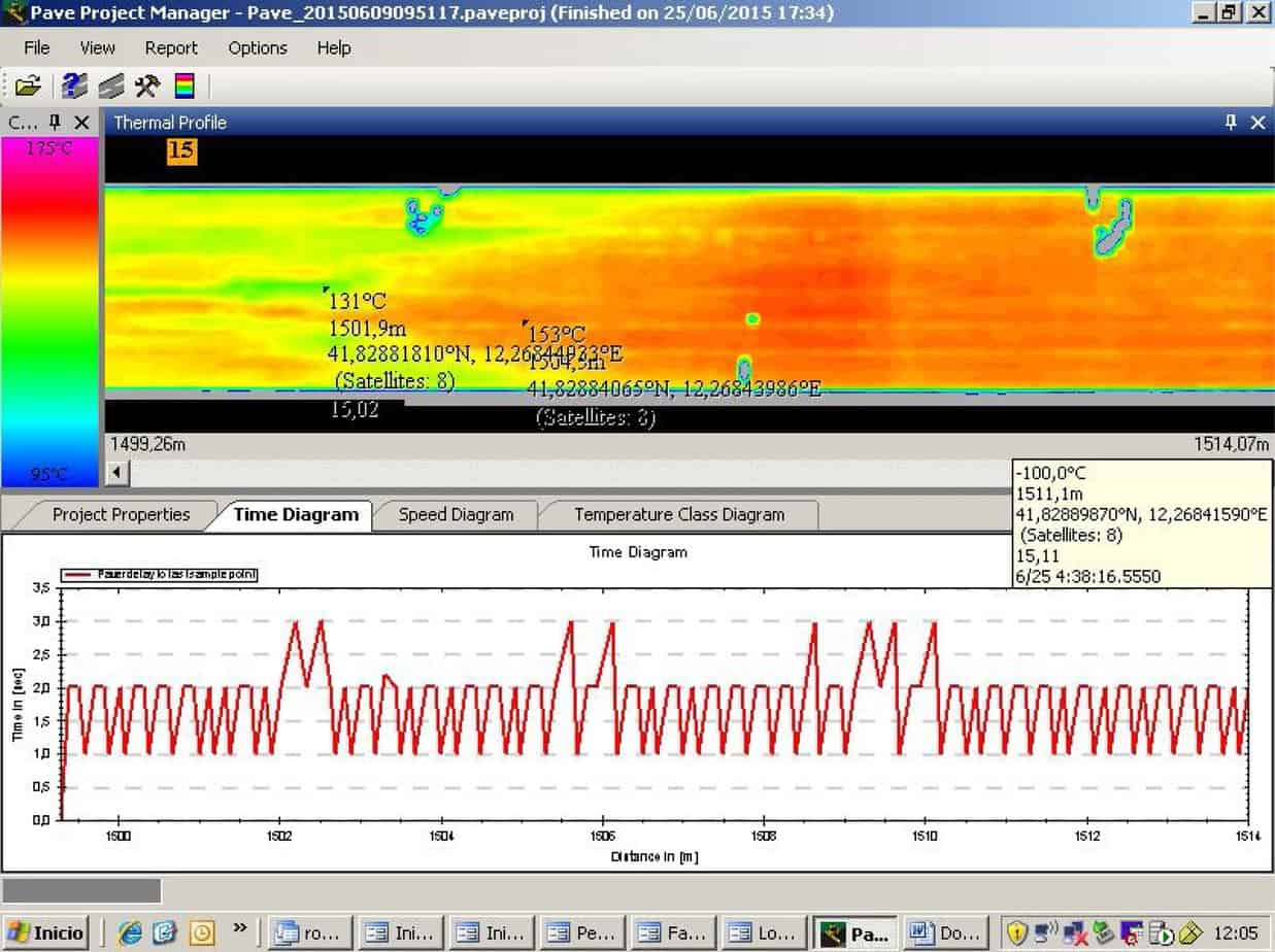 Il grafico relativo la termografia usando l'alimentatore normale