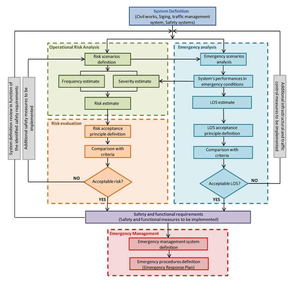 Il diagramma di flusso del processo di definizione del sistema di gestione del rischio