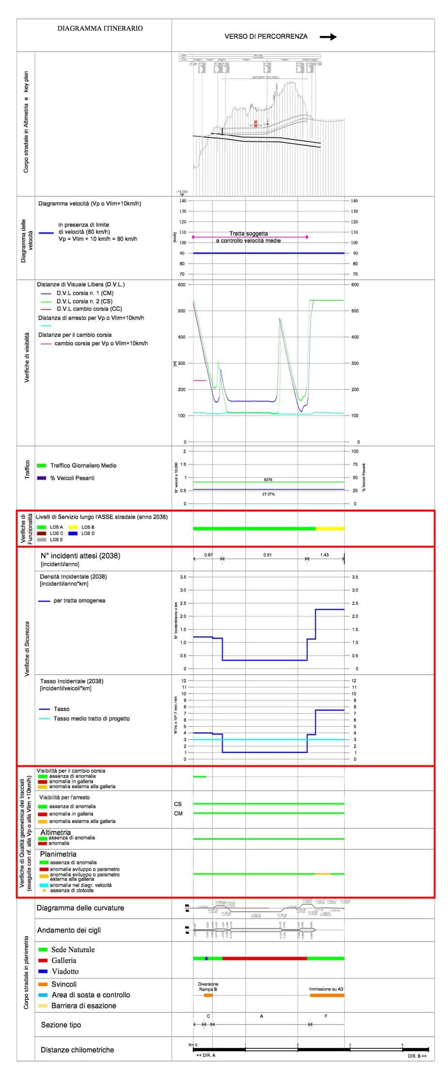 La rappresentazione delle caratteristiche funzionali e di sicurezza di singoli componenti del sistema su diagramma itinerario