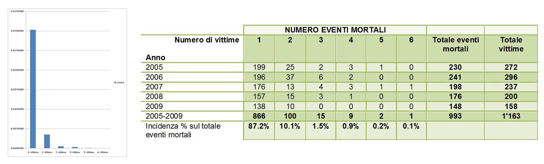 Il probabile numero di vittime registrato sulla rete autostradale italiana