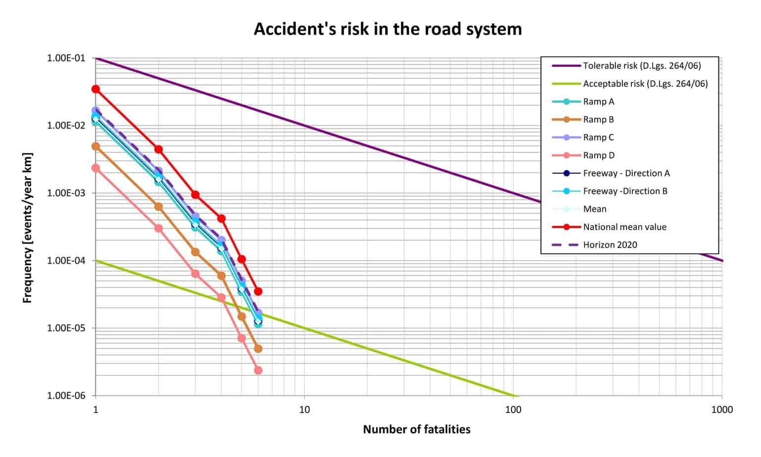 La rappresentazione del rischio su piano FN