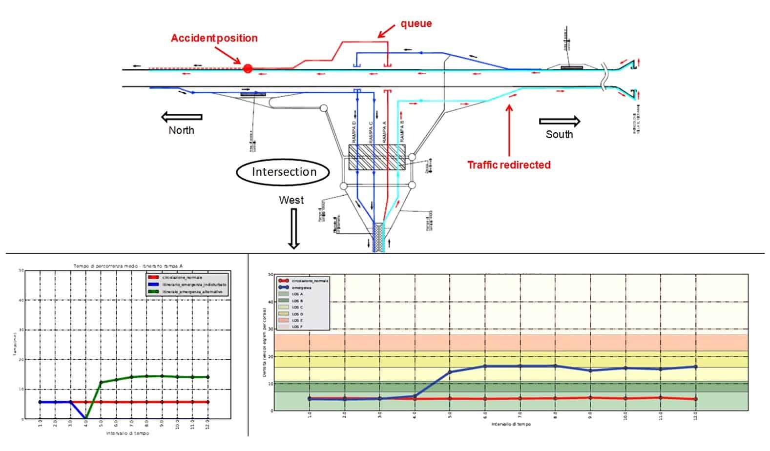 Esempio di analisi di uno scenario di emergenza