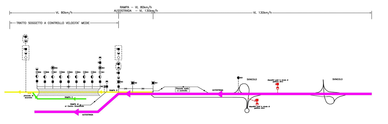 "Il layout schematico del ""traffic management system"""