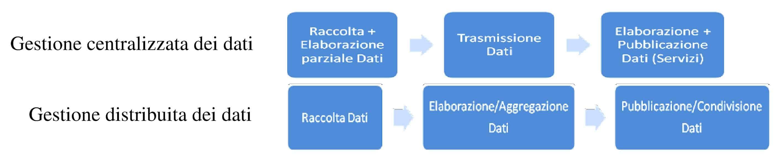 Il processo dei dati in differenti sistemi di infomobilità