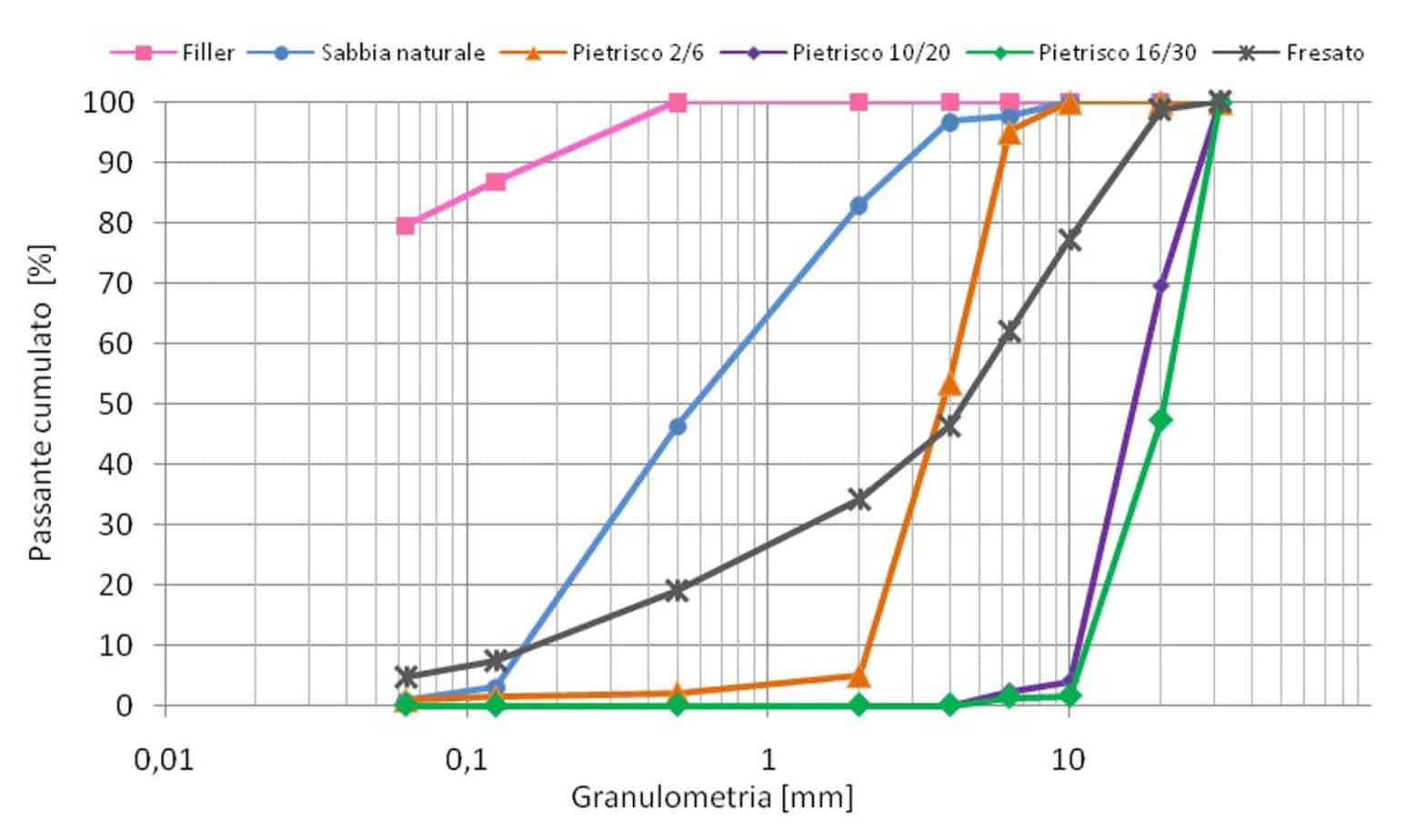 La distribuzione granulometrica degli aggregati impiegati per la mista alto modulo