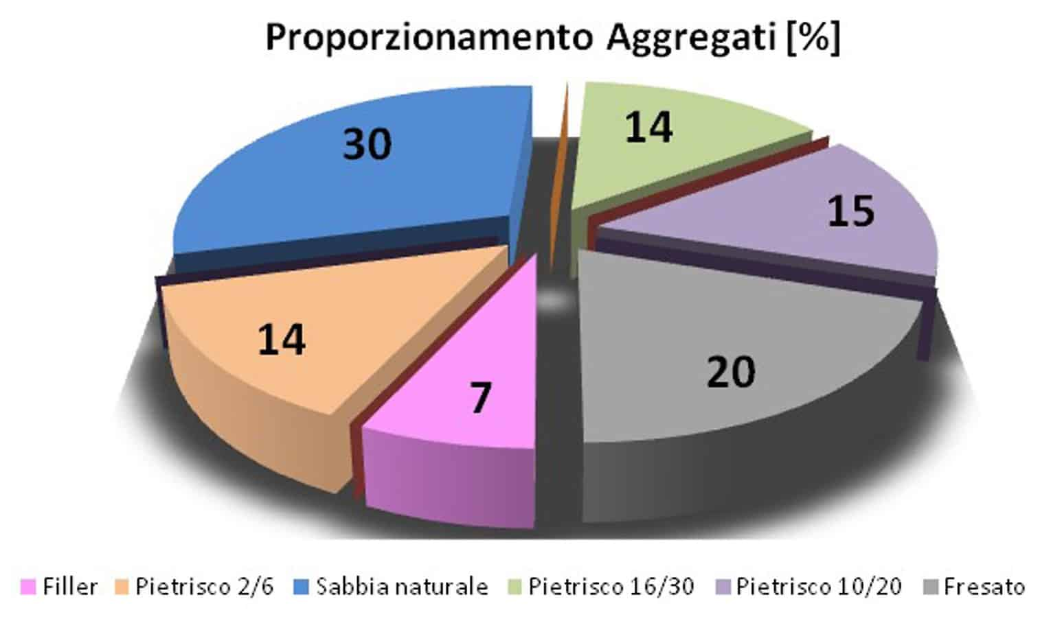 Il proporzionamento degli aggregati della miscela mista alto modulo
