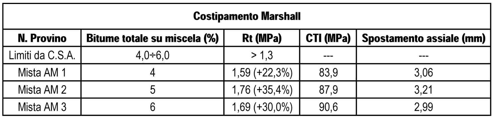 I risultati medi della prova di trazione indiretta su campioni di mista alto modulo