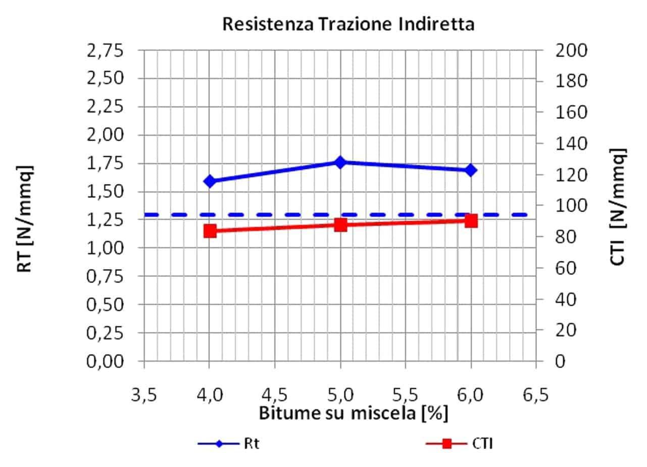 I risultati della prova di trazione indiretta su campioni di mista alto modulo